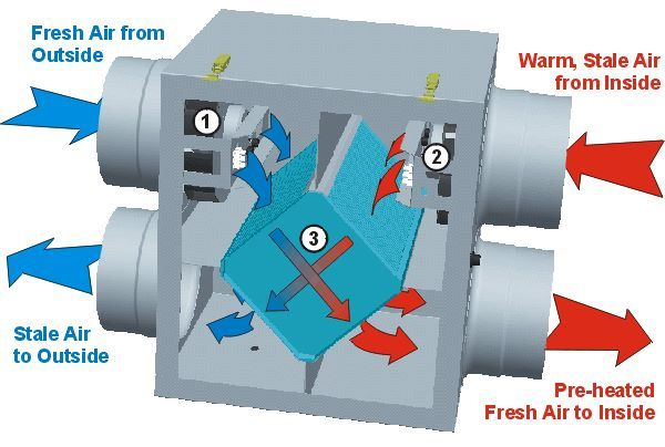Do You Already Have A Heat Recovery Ventilator Hrv Or An Energy