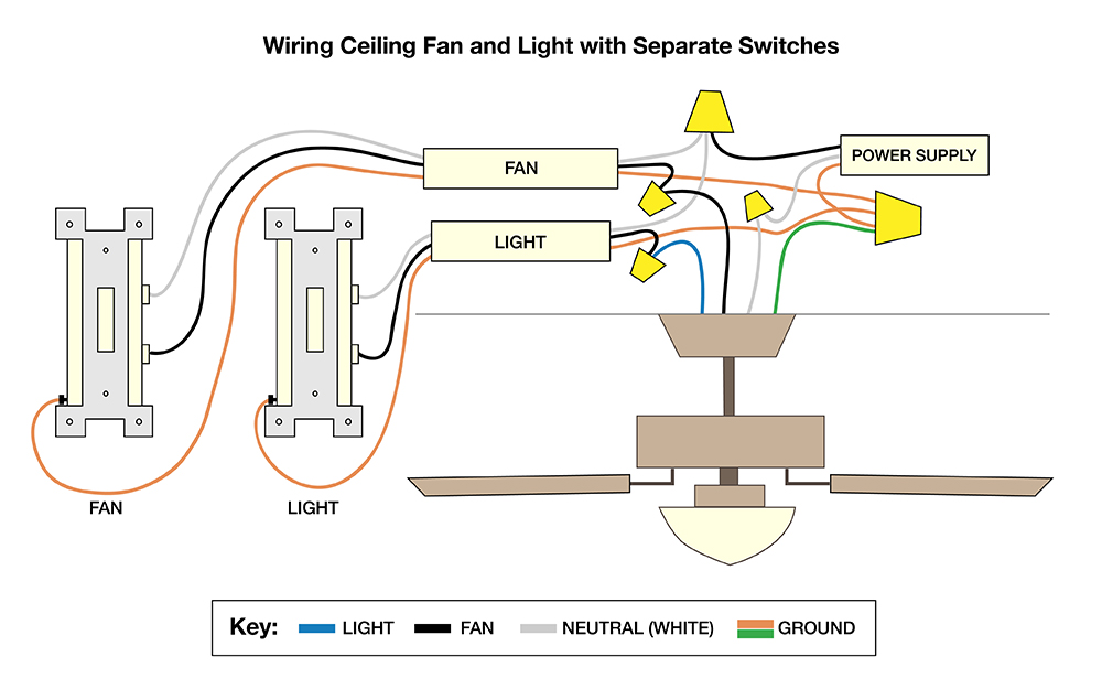 A Diagram Shows How To Wire A Fan With Two Switches In 2020 Ceiling Fan Ceiling Fan Switch Ceiling Fan Wiring