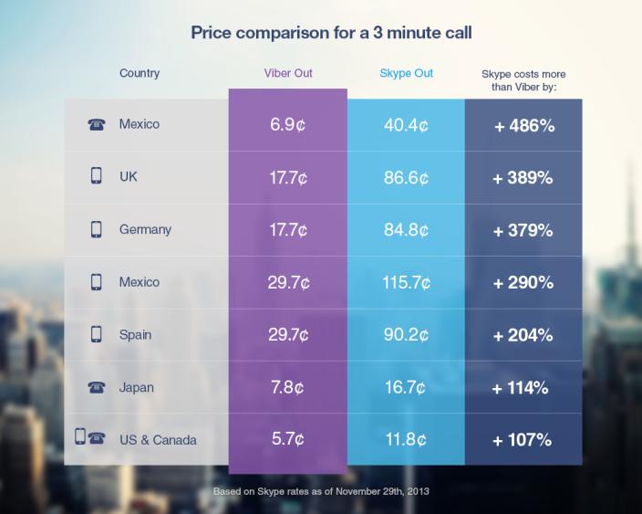 VoIP app Viber announces Viber Out, allowing cheap