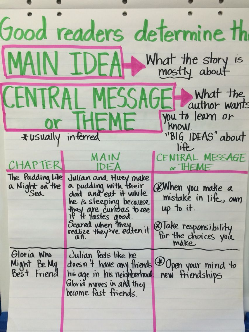 Central Message Theme Main Idea The Stories Julian Tells Reading Mini Lessons Teaching Reading Comprehension Central Message