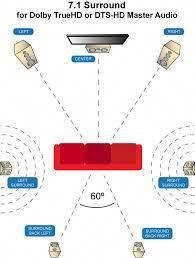 Image result for home theater space diagram hometheatertips also rh pinterest