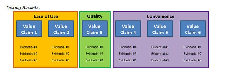 Value Proposition 3 steps for laying your value prop testing