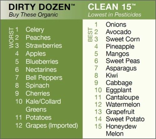 What fruits/veggies have the lowest in pesticides, and which to buy organic.