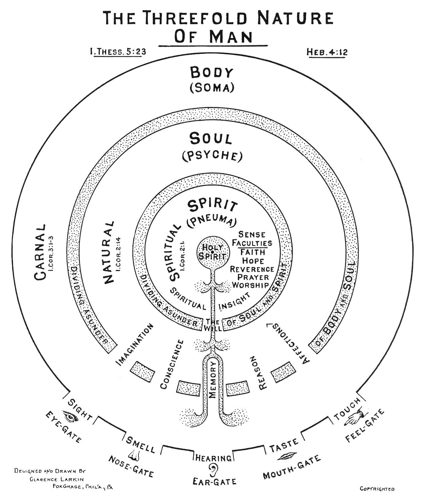 recently we tend to boil down the human person into two parts body soul but the ancients saw three parts as used in the bible which is actually a  [ 1387 x 1632 Pixel ]