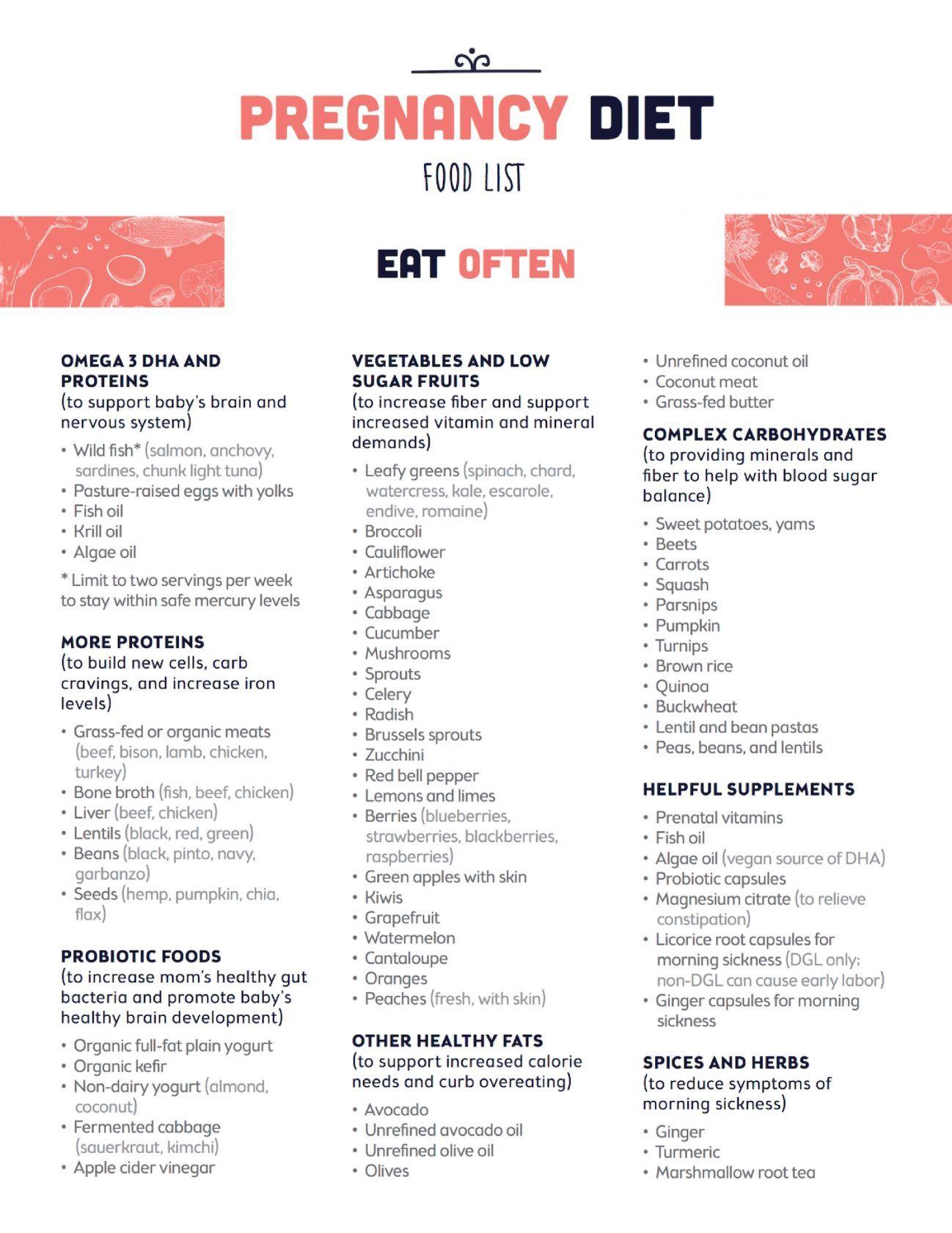 Optin-Pregnancy Diet Food List – Der Kettle & Fire Blog   – photo