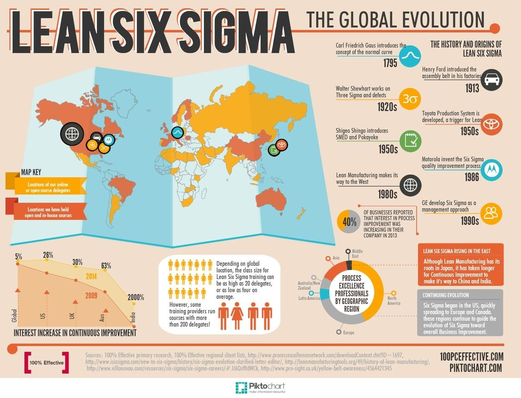 General History Of Six Sigma Continuous Improvement Business