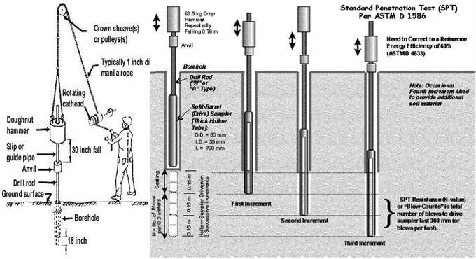 Standard penetration test astm