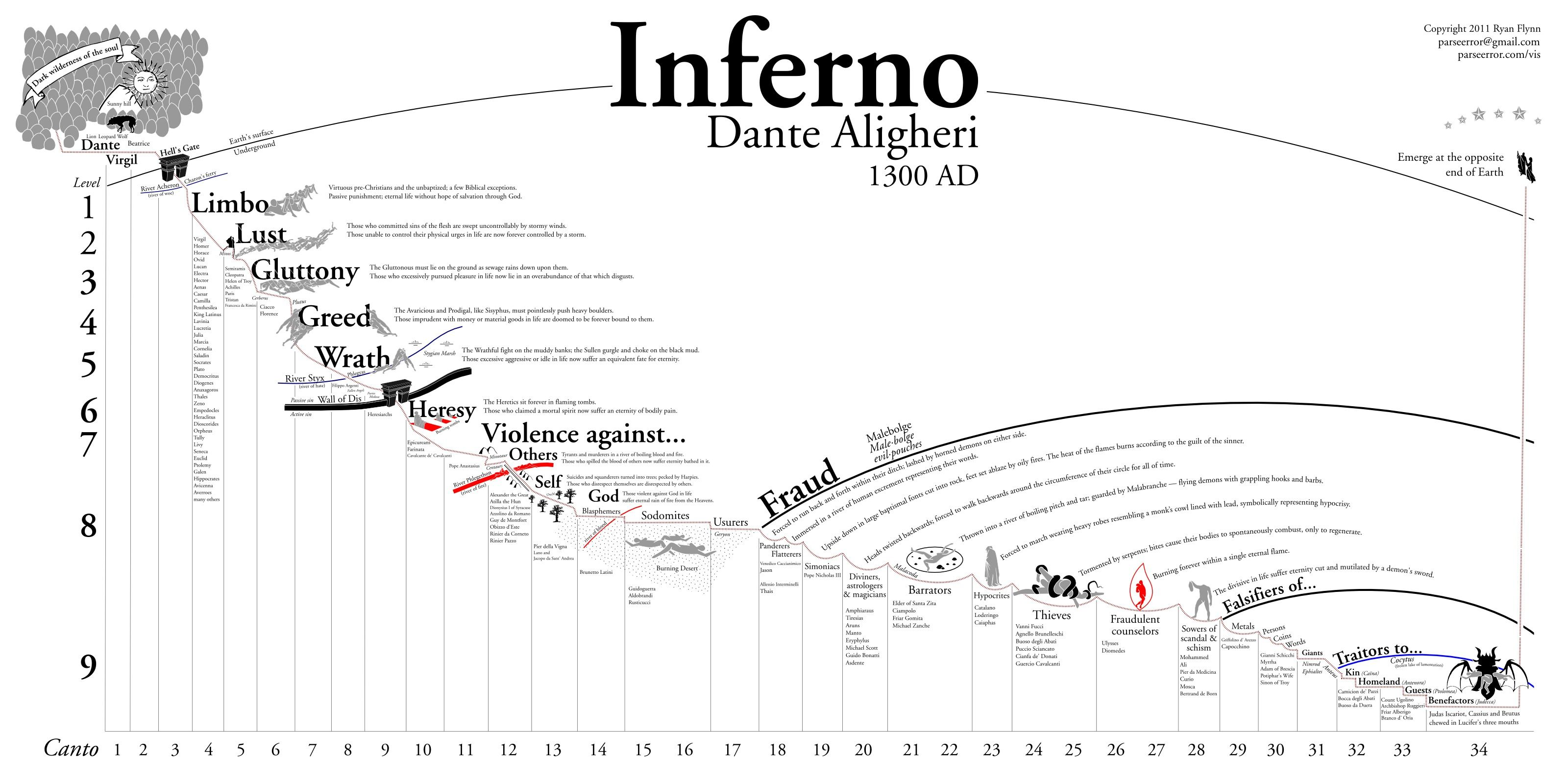 a visual representation of dante s inferno so cool  [ 3200 x 1600 Pixel ]