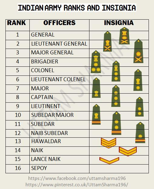 Indian Army Ranks and Insignia (With images) Army ranks