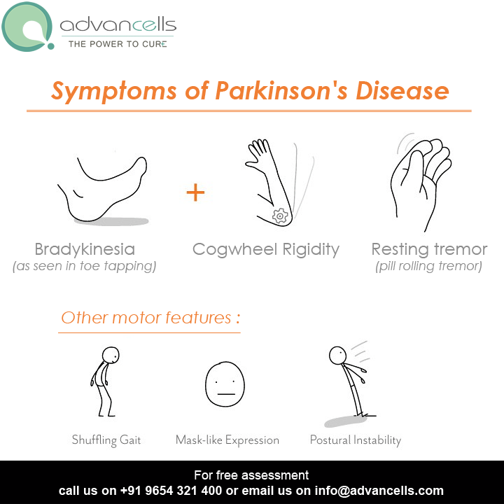 The Adverse Symptoms of Parkinson's disease are many !! Stem cell therapy has proven to be the most promising and safest treatment, that can manage and treat these symptoms.