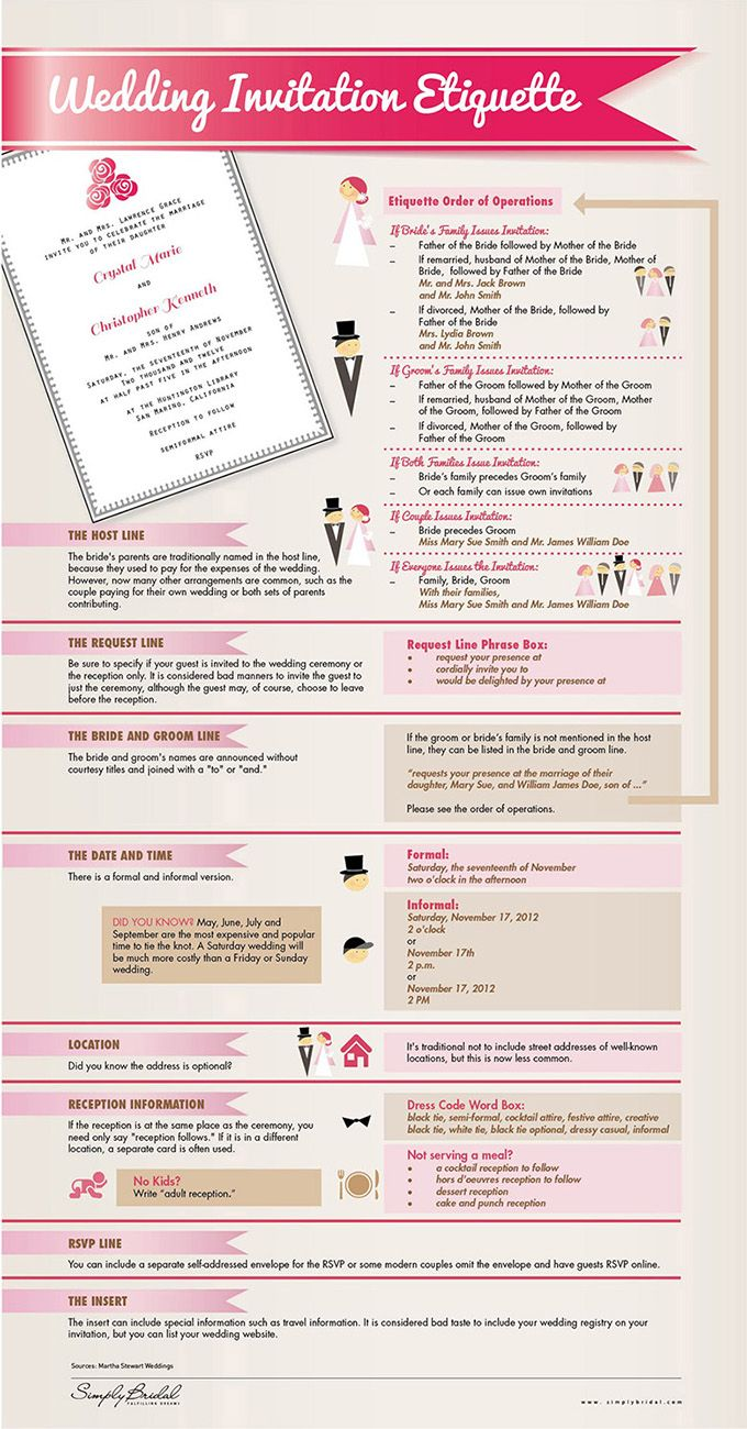 Wedding invitation etiquette