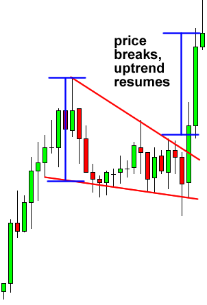 Repeat pattern in chart forex