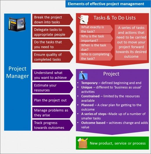 Agile Tester Resume Sample: Project Management For Small Business Isn't Boring