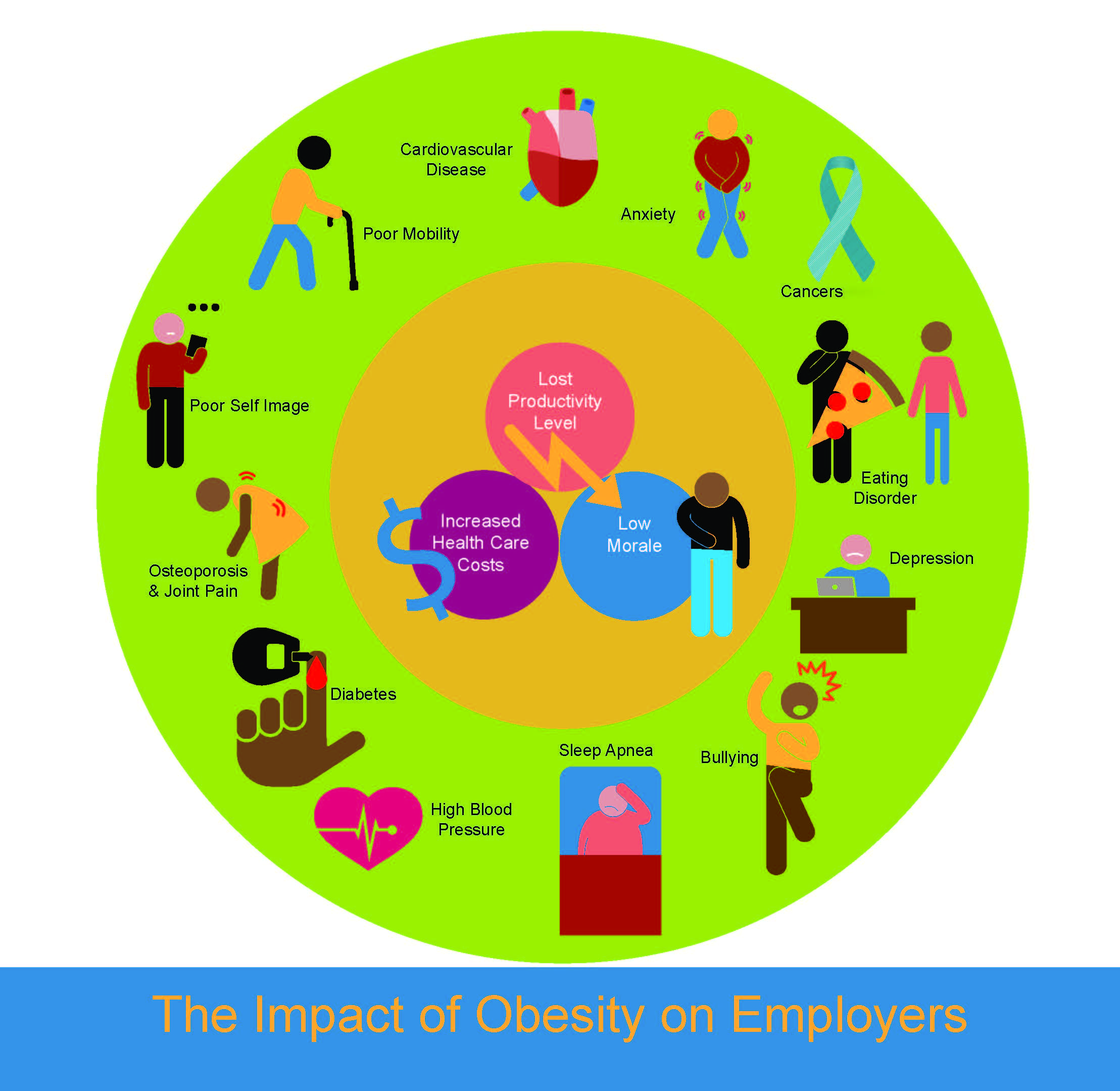 negative effects of obesity Negative effects of junk food on health  a negative effect of junk food on children is rapid weight gain, often leading to excessive weight and sometimes obesity.