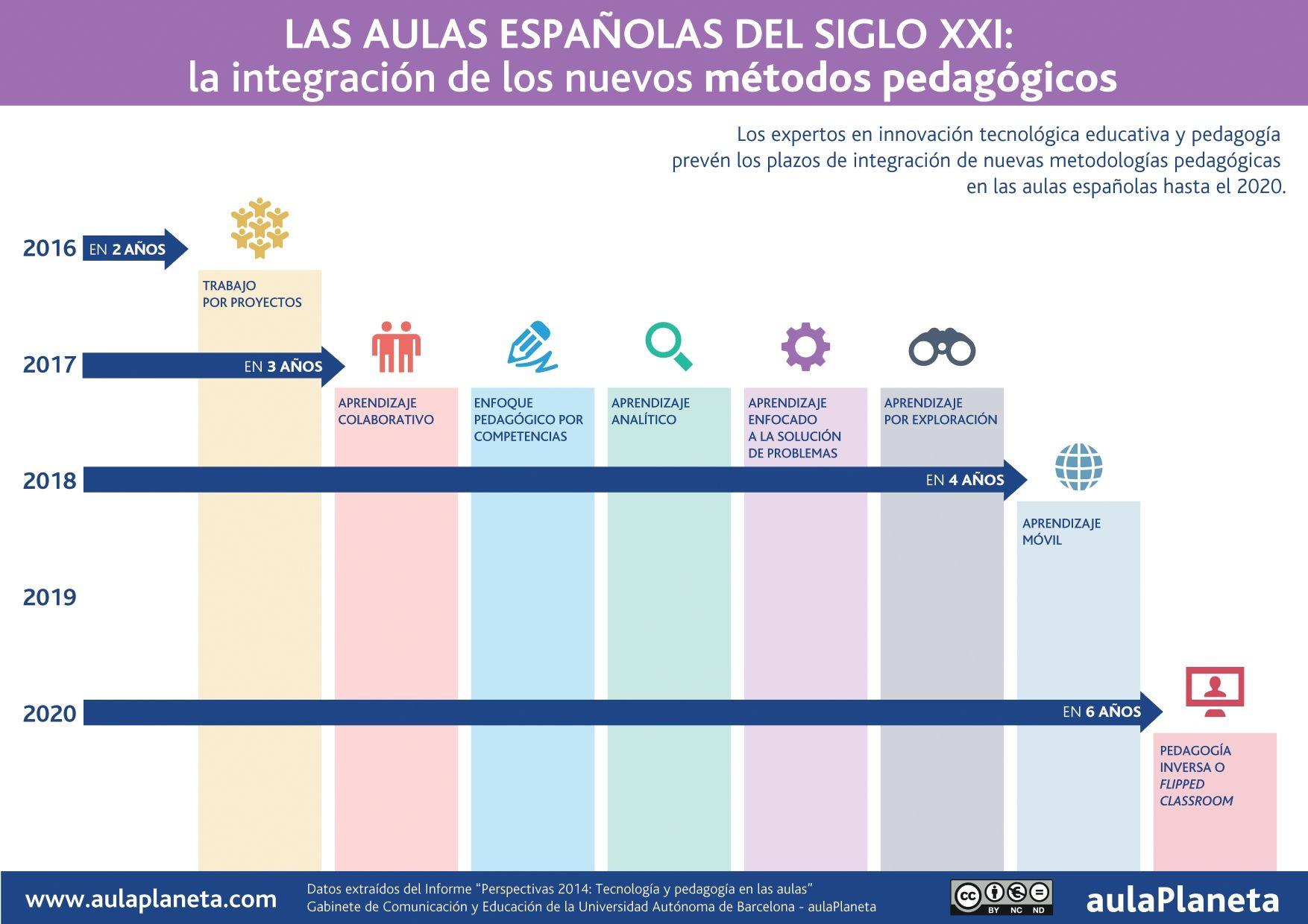 Pin De Hernani Larrea En Aprendizaje Colaborativo