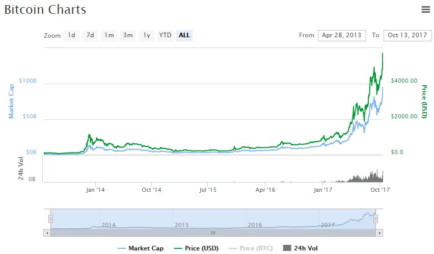 Bitcoin Chart And Price Btc 5