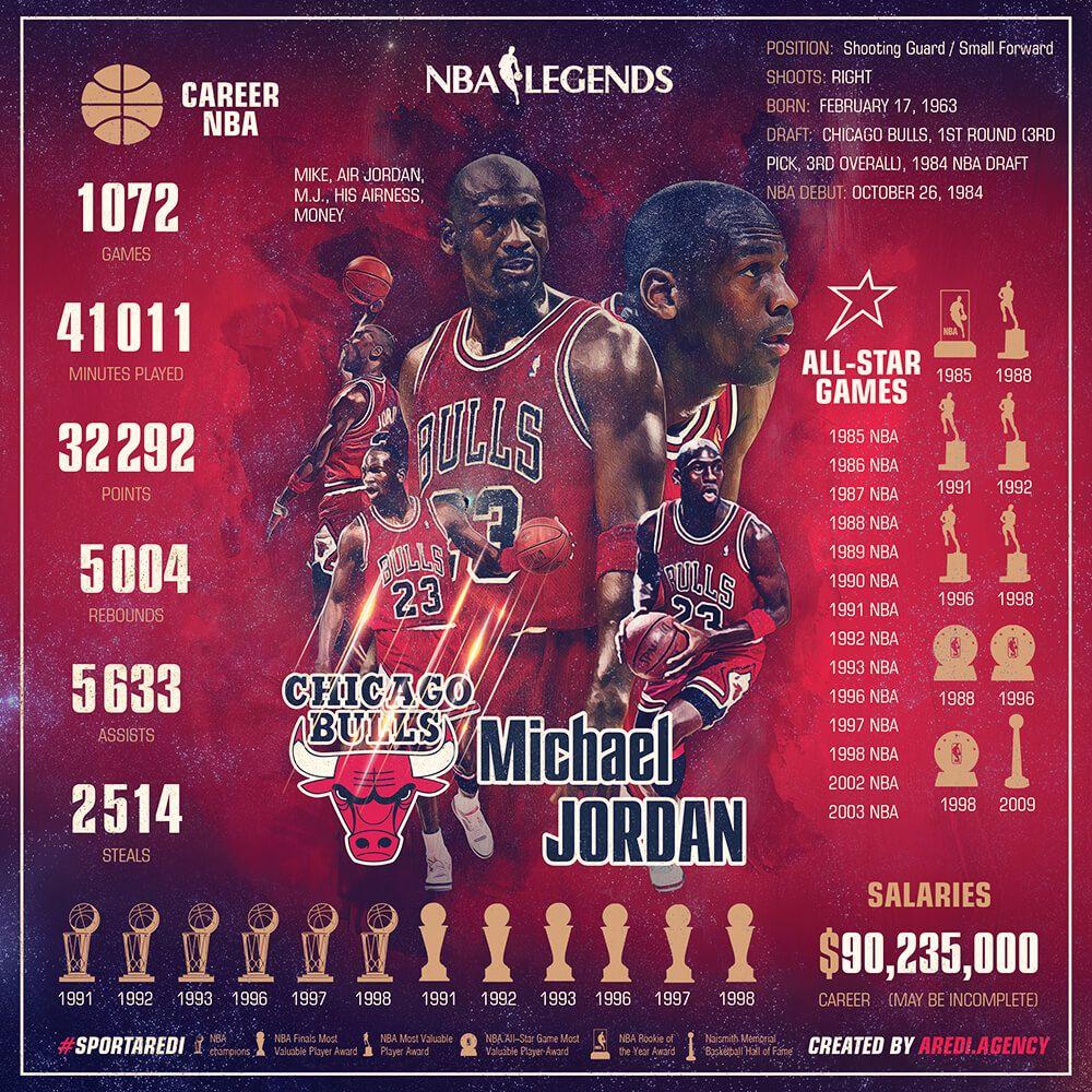 Google chrome themes crvena zvezda - Nba Legends Michael Jordan Stats Chicago Bulls Infographics