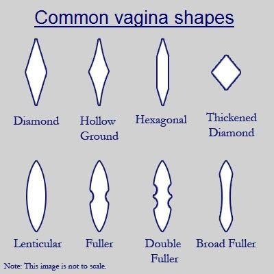 Common Vagina Shapes Woman S Power Pinterest