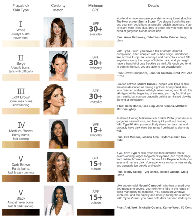 Hair Color Chart Types Of Skin Tones Chart Skin Tones