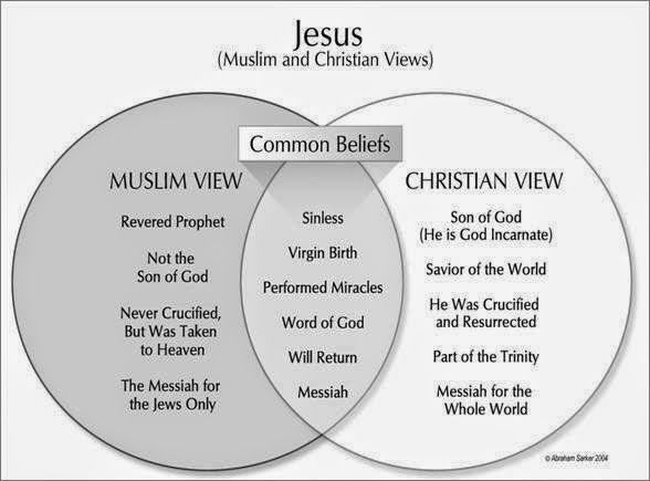 Major beliefs of islam essay