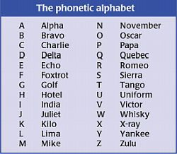Phonetic Alphabet Tables Uk | www.microfinanceindia.org