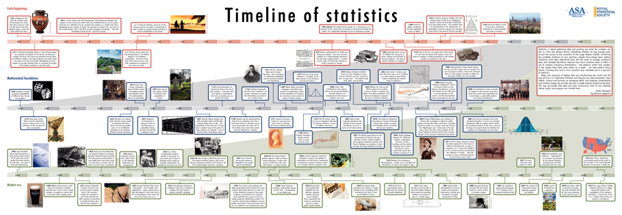 Timeline of statistics - - 2013 - Significance - Wiley Online Library