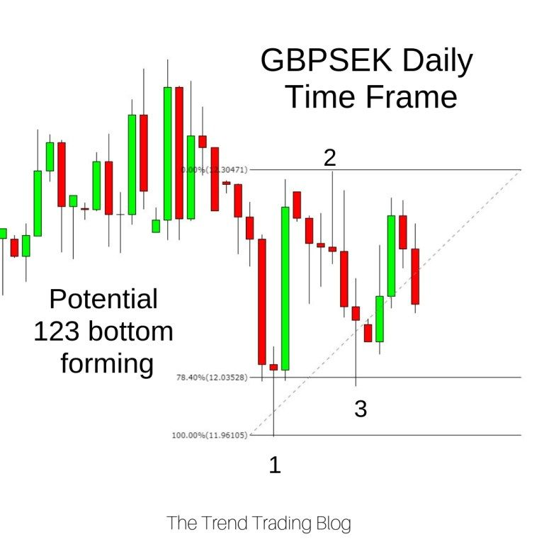 How To Use Fibonacci Retracements The Trend Trading Blog