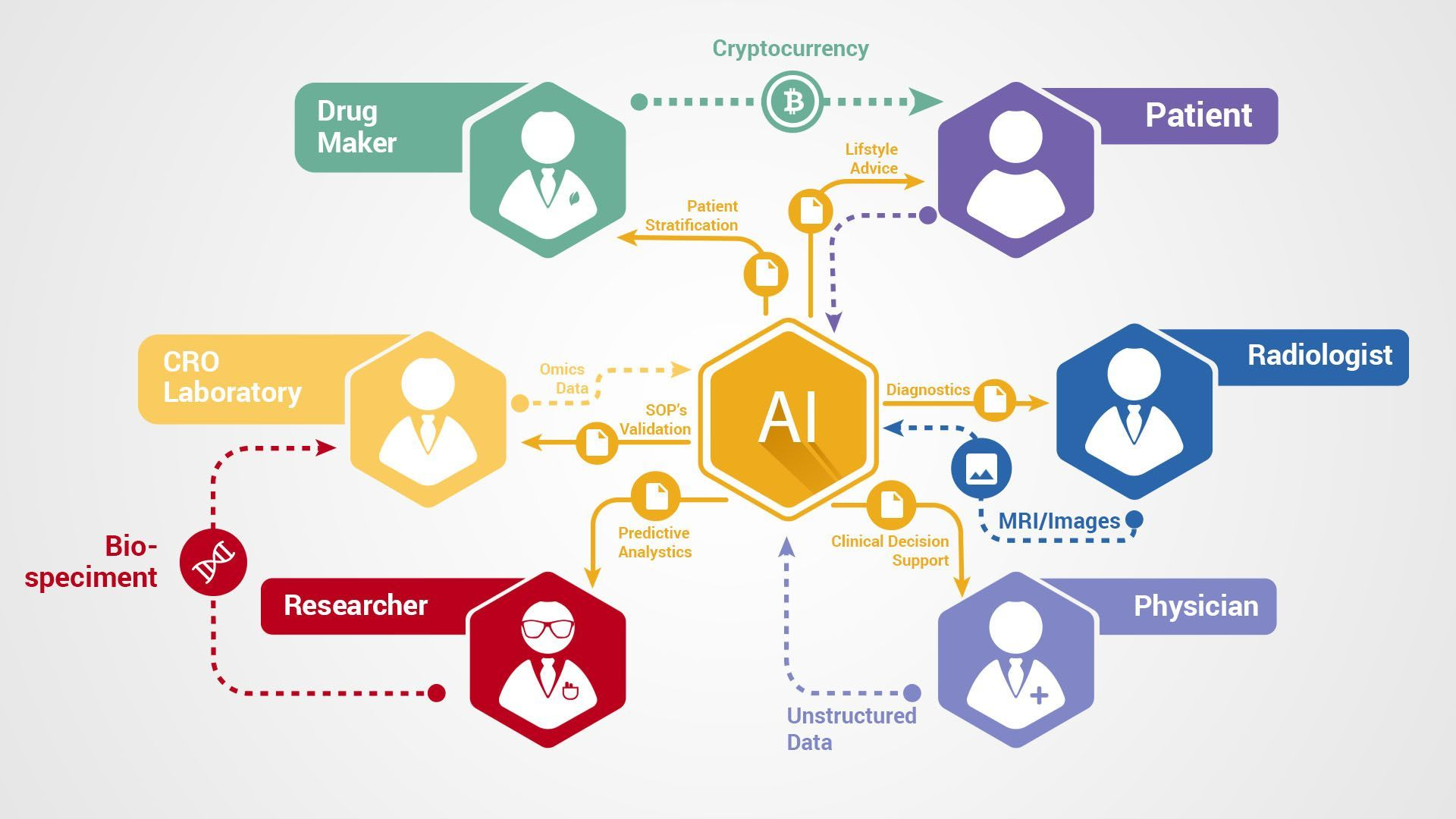 How Blockchain Can Transform Artificial Intelligence
