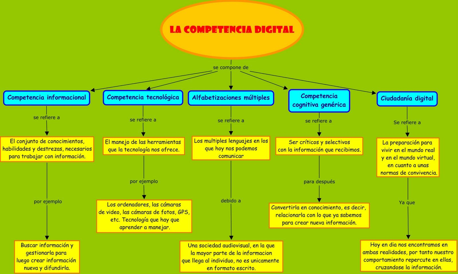 Digital competence (through Carmen Álvaro) | Lessons | Pinterest