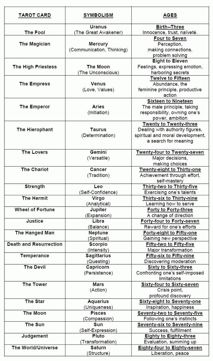 Tarot card symbolism and age httpall about tarot tarot card symbolism and age httpall about tarot tarot meanings pinterest numerology tarot and tarot meanings biocorpaavc