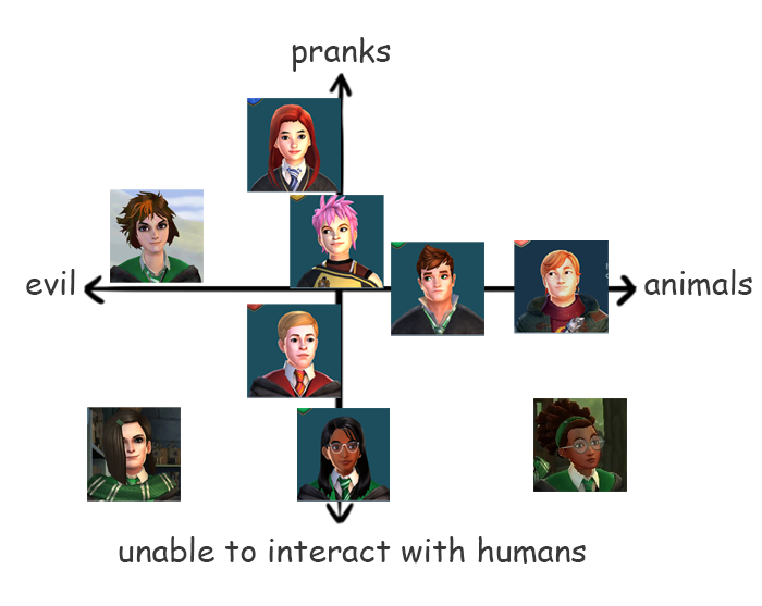 Hpmemes The Four Personality Types Of Hogwarts Mystery Harry Potter Funny Harry Potter Memes Hogwarts Mystery