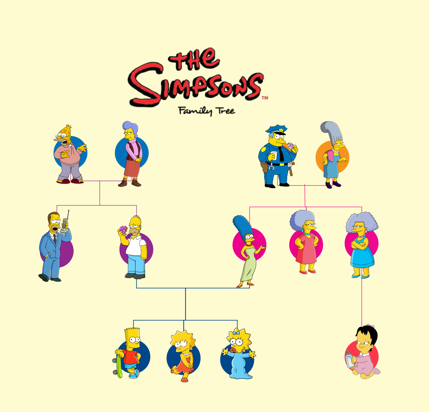 3d2c4f401eb7 The family tree of the Simpsons