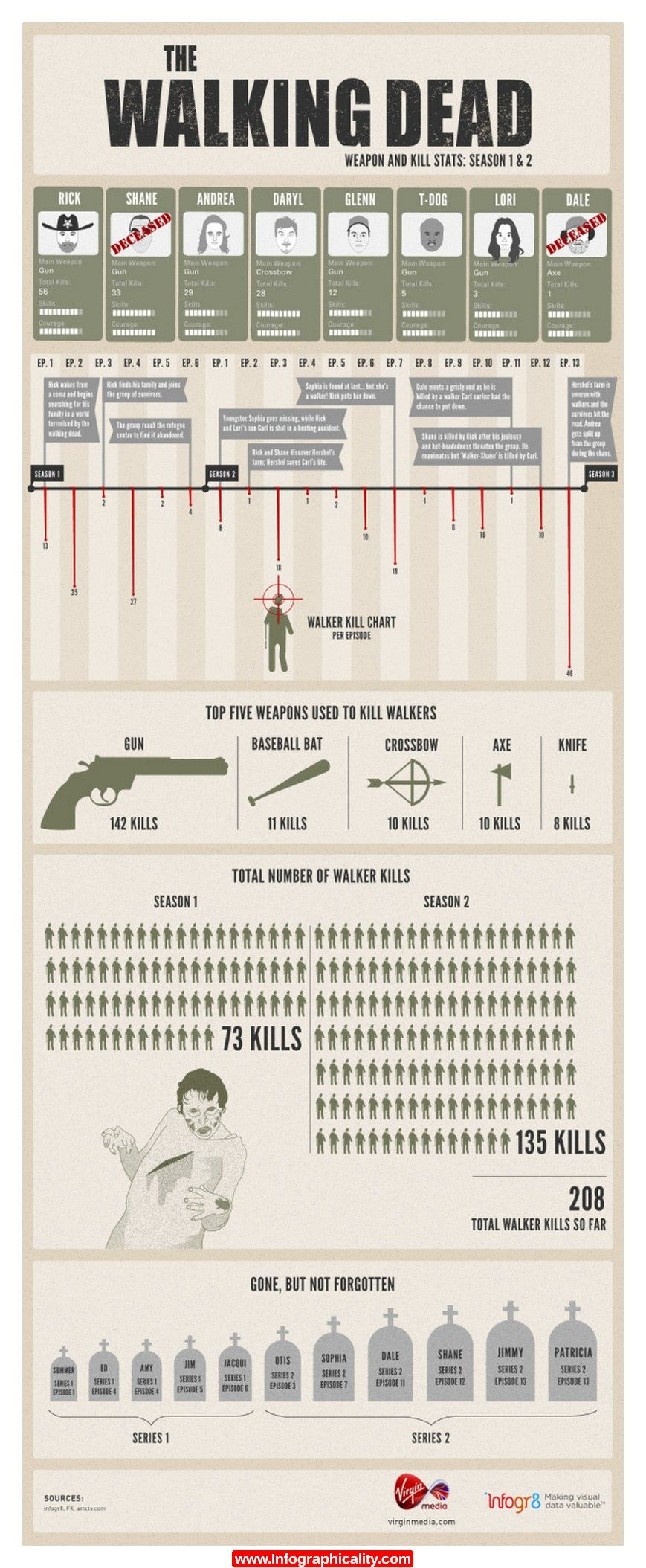 The Walking Dead 5081265d32a76 Infographic - http://infographicality.com/the-walking-dead-5081265d32a76-infographic/