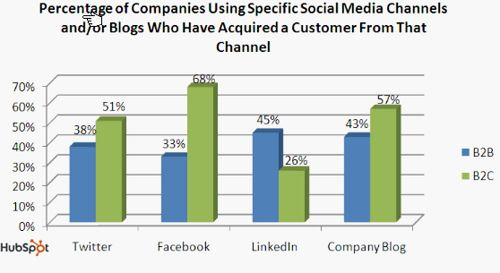 social media and channels