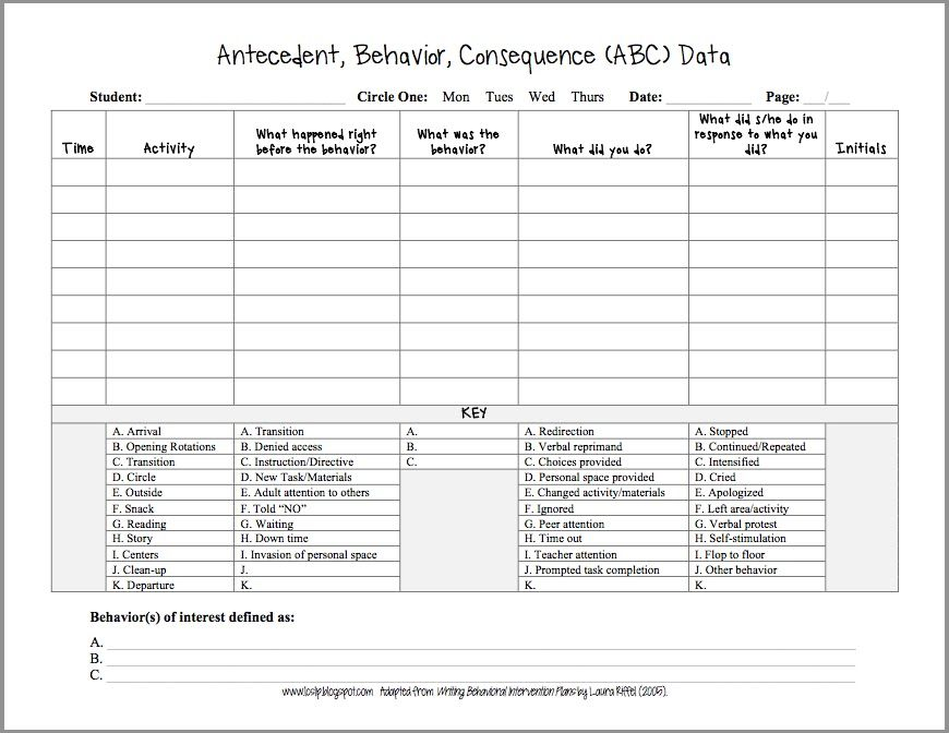 Abc Checklist Example   Autism    Aba Autism And