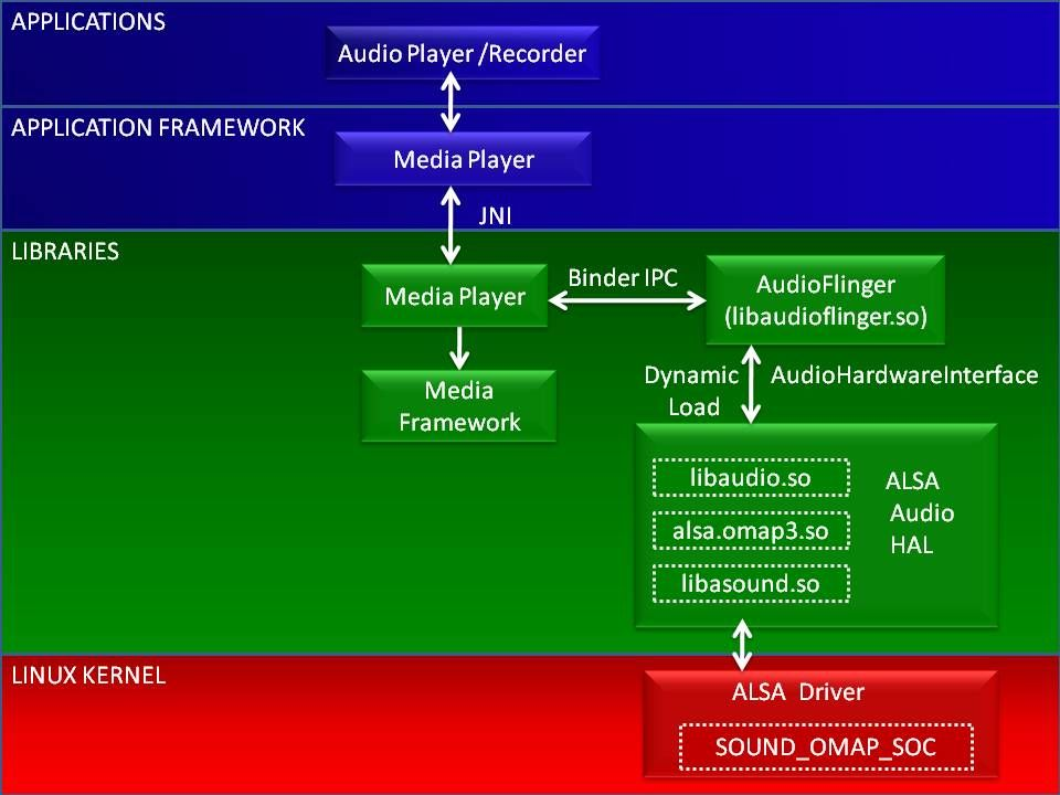 Android Audio Subsystem | Software Architectures | System
