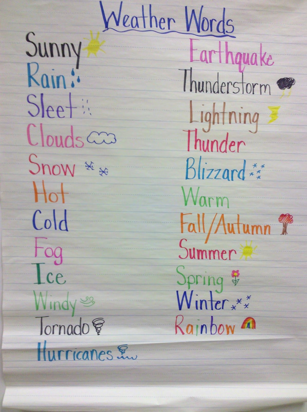 Weather Vocabulary The Previous Pinner Suggested This For