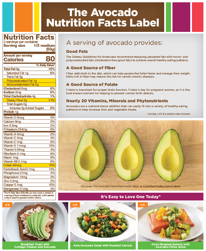 Avacadonutritionfacts food recipes nutrition pinterest looking for avocado calories or avocado nutrition facts here you will find the complete avocado nutrition facts label breakdown forumfinder Gallery