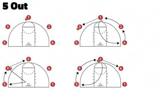 Basketball Uniform Design #ClearanceBasketballShorts #