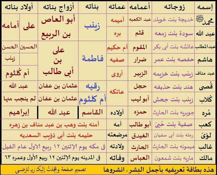 الرسول محمد صلى الله علية و سلم Islamic Information Quran Verses Holy Quran