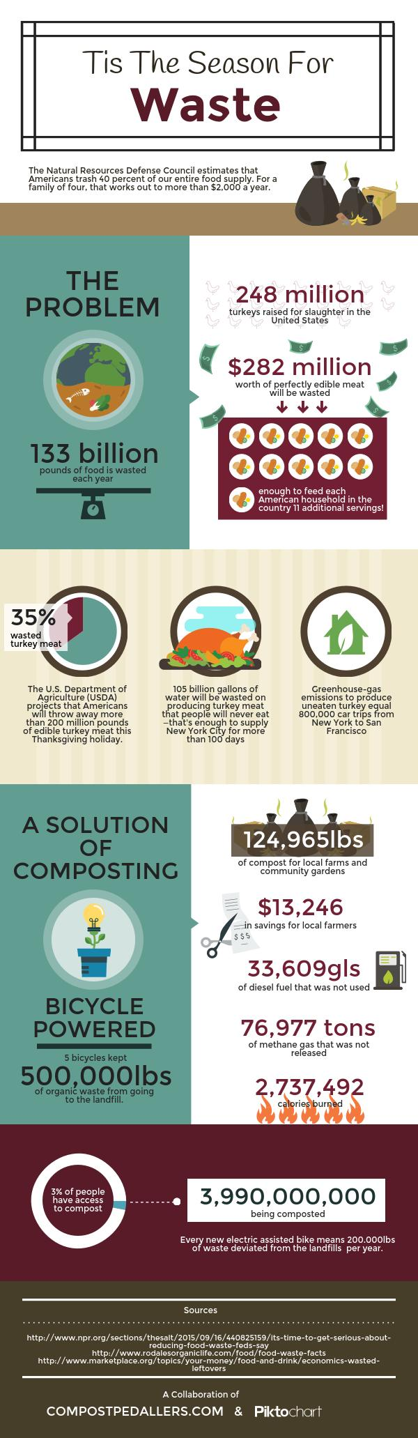 Our Infographic Template Uncovers The Topic Of Food Wastage