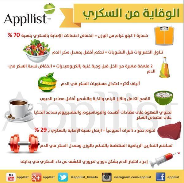 005 ابليست بالعربية on سلامتك الصحية Health fitness