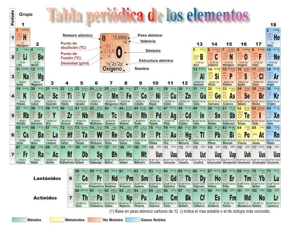 Tabla periodica de los elementos quimicos actualizada pdf tabla tabla periodica de los elementos quimicos actualizada pdf tabla periodica completa tabla periodica elementos urtaz Choice Image
