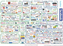 Infographic: How Ludicrously Complicated Social Media Marketing Is Now   http://www.businessinsider.com/social-media-marketing-landscape-complicated-2012-5#ixzz1vAFrfcrB