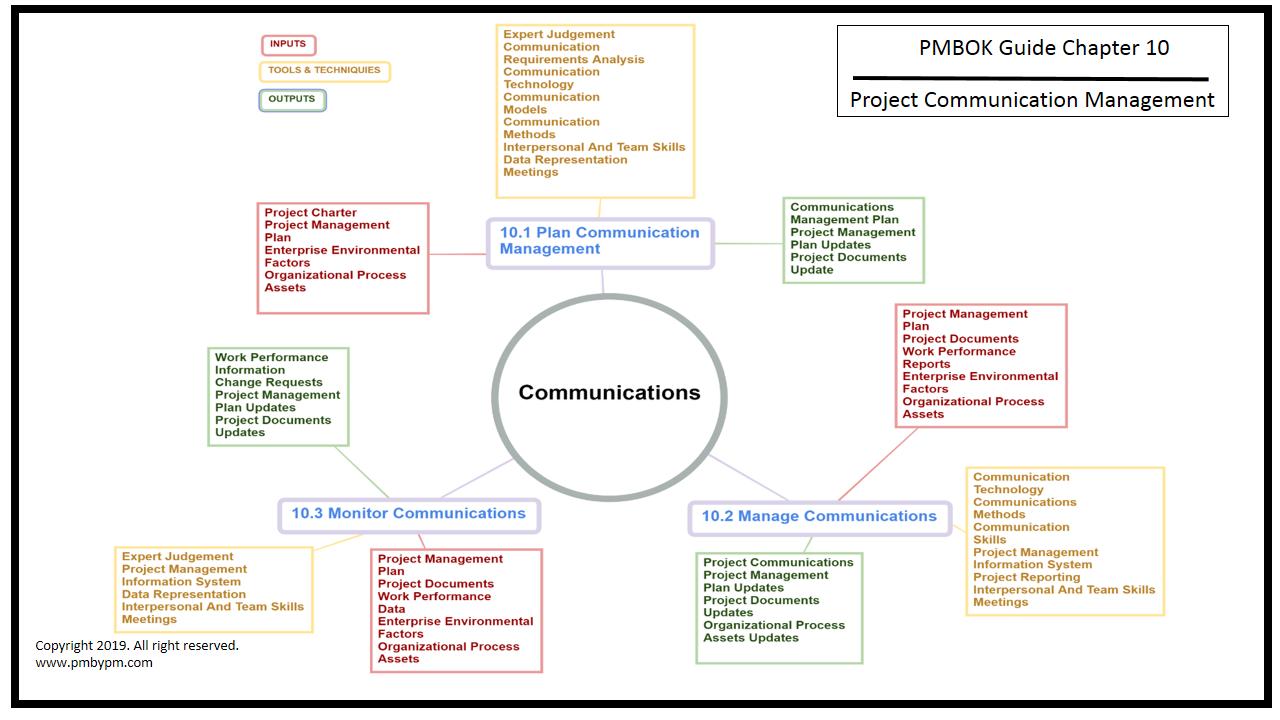 Pmp Mind Map Project Communication Management Mind Map Process Map Map Projects