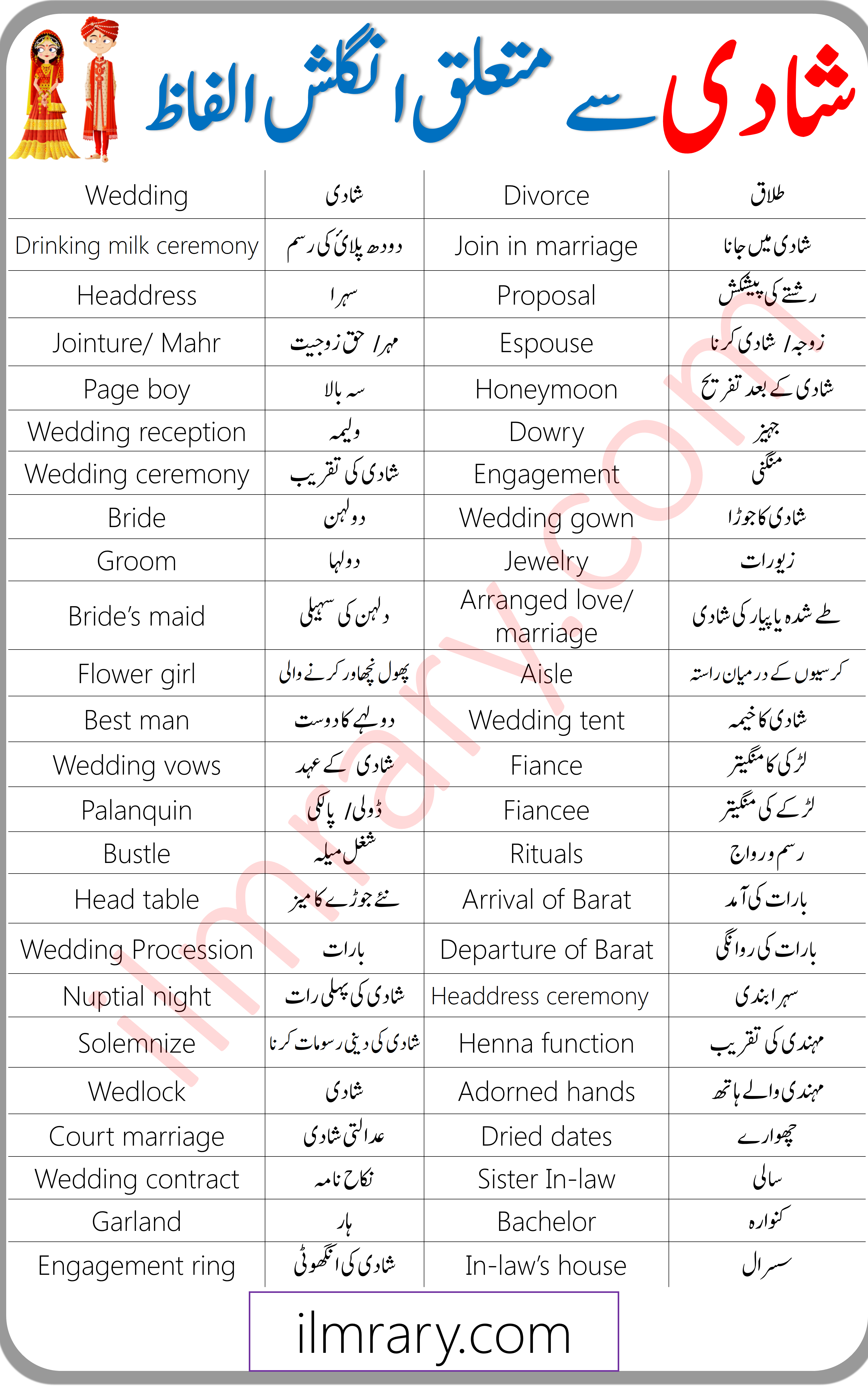 Daily Use English Vocabulary for Wedding in Urdu PDF in 20 ...