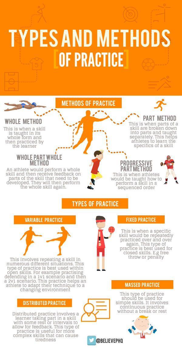 Types and Methods Sports psychology, Teaching, Skills