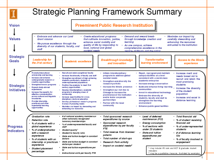 10+ recruitment marketing plan templates in pdf | ms word; Sample Strategy Google Search Strategic Planning Template Strategic Planning Process Strategic Planning
