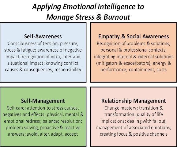Articles   Stress management, Coping skills, Stress