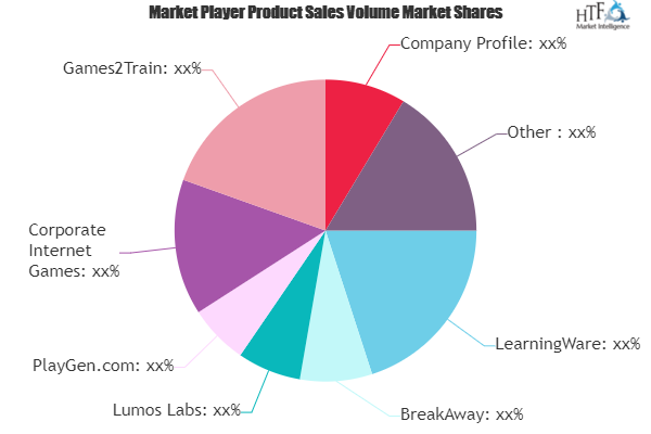 Game Based Learning Market Next Big Thing Major Giants Breakaway Lumos Labs Playgen Marketing Data Marketing Growth Strategy